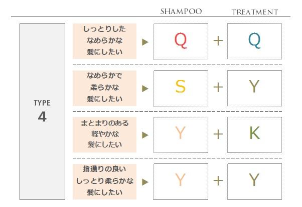 コタアイケア-タイプ4